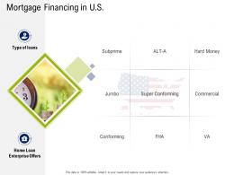 Mortgage Financing In U S Commercial Real Estate Property Management Ppt Ideas Pictures