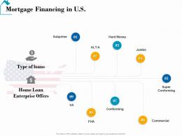 Mortgage Financing In U S Real Estate Detailed Analysis Ppt Powerpoint Presentation Topics