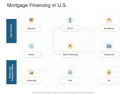 Mortgage Financing In U S Real Estate Management And Development Ppt Summary
