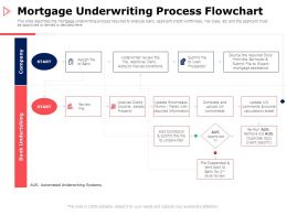 Mortgage Underwriting Process Flowchart Assistance Ppt Powerpoint Presentation Infographics