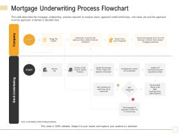 Mortgage Underwriting Process Flowchart The File Ppt Powerpoint Presentation Ideas Graphics Download