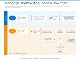 Mortgage Underwriting Process Flowchart Upload Ppt Powerpoint Presentation File Design Inspiration