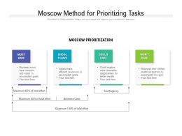 Moscow Method For Prioritizing Tasks