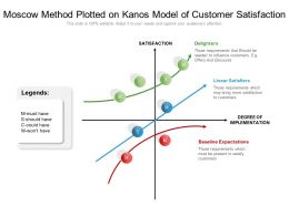 Moscow Method Plotted On Kanos Model Of Customer Satisfaction