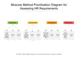 Moscow Method Prioritization Diagram For Assessing HR Requirements