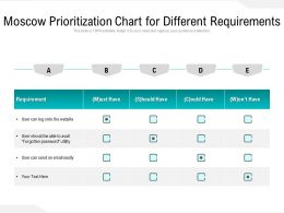 Moscow Prioritization Chart For Different Requirements