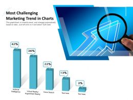 Most Challenging Marketing Trend In Charts