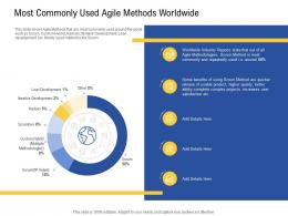 Most Commonly Used Agile Methods Worldwide Product Ppt outfit