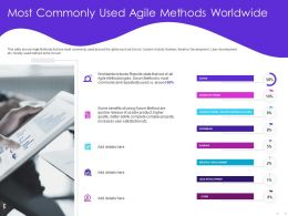 Most Commonly Used Agile Methods Worldwide Quicker Ppt Powerpoint Presentation Visual Aids Show