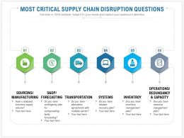 Most Critical Supply Chain Disruption Questions