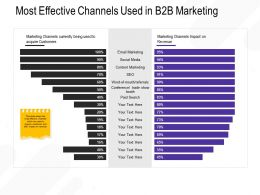 Most Effective Channels Used In B2B Marketing M2688 Ppt Powerpoint Presentation File Elements