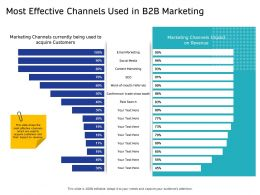 Most Effective Channels Used In B2B Marketing Paid Ppt Powerpoint Presentation Portfolio