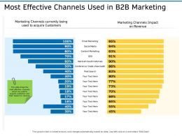 Most Effective Channels Used In B2B Marketing Ppt Background Images