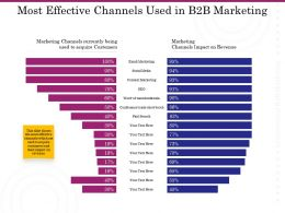 Most Effective Channels Used In B2B Marketing Ppt Pictures Example