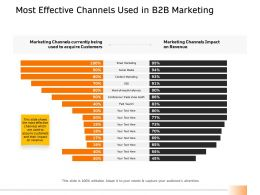 Most Effective Channels Used In B2B Marketing Ppt Powerpoint Gallery Vector