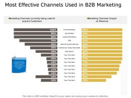 Most Effective Channels Used In B2b Marketing Ppt Powerpoint Presentation Model Picture