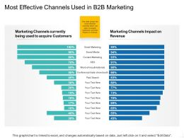 Most Effective Channels Used In B2B Marketing Ppt Template Graphics