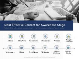 Most Effective Content For Awareness Stage Content Mapping Definite Guide Creating Right Content Ppt Grid
