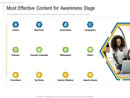 Most Effective Content For Awareness Stage Marketing Roadmap Ideas Acquiring Customers Ppt Template