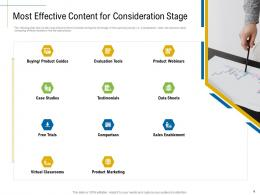 Most Effective Content For Consideration Stage Marketing Roadmap Ideas Acquiring Customers Ppt Clipart