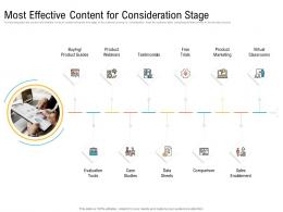 Most Effective Content For Consideration Stage Ppt Ideas
