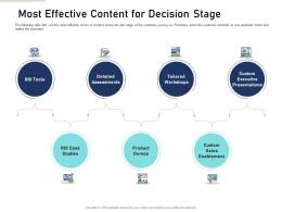 Most Effective Content For Decision Stage Content Mapping Definite Guide Creating Right Content Ppt Rules