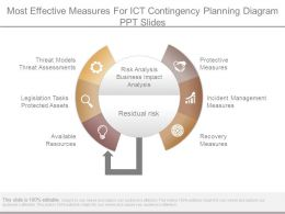 Most Effective Measures For Ict Contingency Planning Diagram Ppt Slides
