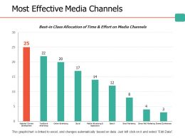 Most Effective Media Channels Ppt Professional Backgrounds