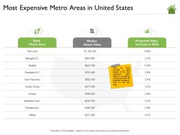 Most Expensive Metro Areas In United States Charlotte Ppt Powerpoint Presentation Show