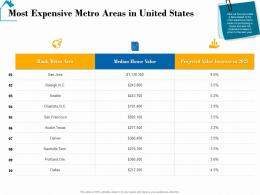 Most Expensive Metro Areas In United States Real Estate Detailed Analysis