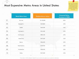 Most Expensive Metro Areas In United States Tenn Ppt Powerpoint Presentation Show Format
