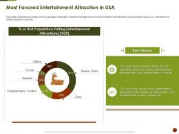 Most Favored Entertainment Attraction In Usa Strategies Overcome Challenge Of Declining