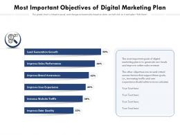 Most Important Objectives Of Digital Marketing Plan