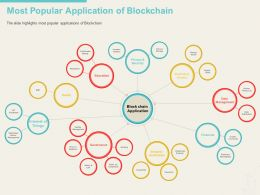 Most Popular Application Of Blockchain Counterfeit Ppt Powerpoint Layouts Format