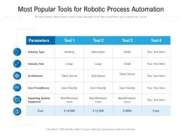 Most Popular Tools For Robotic Process Automation