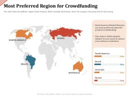 Most Preferred Region For Crowdfunding North America Ppt Powerpoint Presentation Pictures Tips
