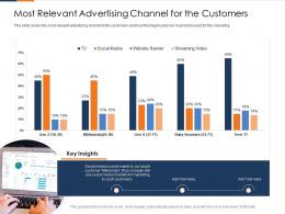 Most Relevant Advertising Channel For The Customers Fusion Marketing Experience Ppt Rule