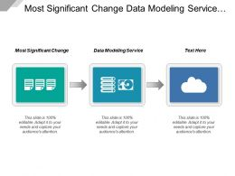 Most Significant Change Data Modeling Service Management Techniques