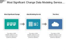 Most Significant Change Data Modeling Service Management Techniques