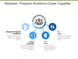 Motivated Prepared Workforce Create Capability Higher Product Quality