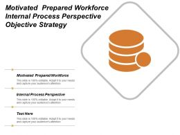 Motivated Prepared Workforce Internal Process Perspective Objective Strategy