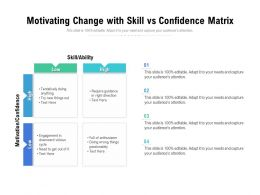 Motivating Change With Skill Vs Confidence Matrix