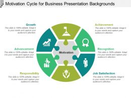 Motivation Cycle For Business Presentation Backgrounds