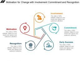 Motivation For Change With Involvement Commitment And Recognition