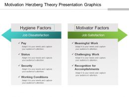 Motivation Herzberg Theory Presentation Graphics
