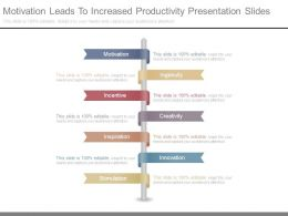 Motivation Leads To Increased Productivity Presentation Slides