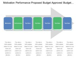 Motivation Performance Proposed Budget Approved Budget Use Cases