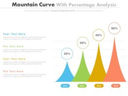 Mountain Curves With Percentage Analysis Powerpoint Slides