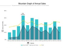 Mountain Graph Of Annual Sales