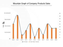 Mountain Graph Of Company Products Sales